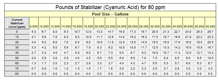 Chart Of Proper Stabilizer Levels For Pool Pool Service